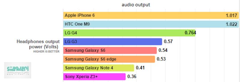 معماری سختافزاری ام9 را میتوان یکی از قدرتمندترینها در میان گوشیهای هوشمندی که تا به امروز ساخته شدهاند، دانست. اسنپدراگون 810 مدل 64 بیتی که در آن دو پردازندهی کوچک و بزرگ برای استفادهی بهینه تعبیه شده، جدیدترین نسخه از چیپستهای کوالکام است. دو پردازنده کورتکس A57 و A53 به ترتیب با فرکانسهای 2.0 و 1.5 گیگاهرتز، هشت هستهی اصلی این چیپست را تشکیل میدهند. این چیپست در کنار 3 گیگابایت رم LPDDR4 و 32 گیگابایت حافظهی داخلی سختافزار مناسبی را برای پرچمدار HTC سر و شکل دادهاند.